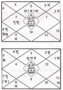 BJP-astrological-chart (1)