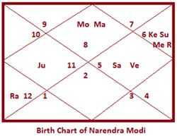 Narendra-Modi-Birth-Chart