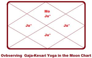 kesari yogam in astrology