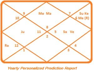 Year 2019 Personalized Prediction by Expert Pandit Dakshinamoorthi - Most  Sold prediction - Truthstar